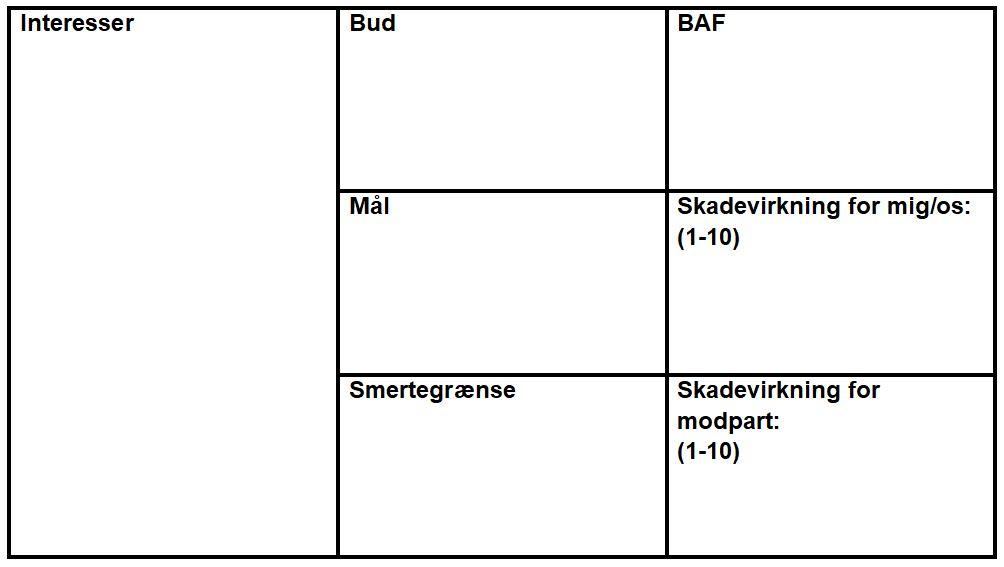b1e9cb304 Strategiskemaet. Et stærkt værktøj til planlægning af forhandlinger